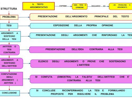 Mappa Italiano:Testo argomentativo.