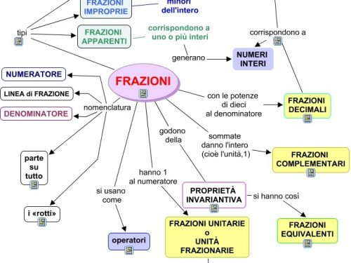 Mappa matematica:Frazioni.