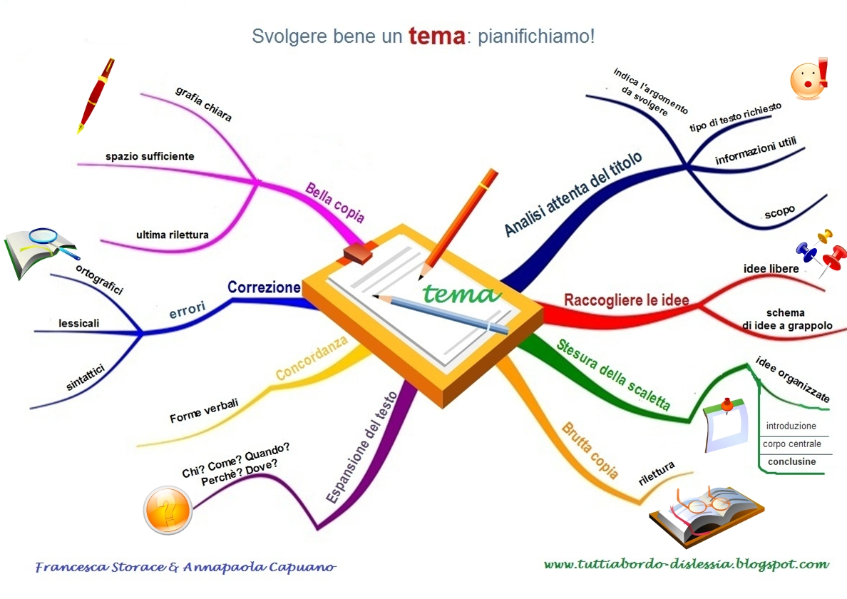MAPPA MENTALE - TEMA