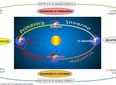 Mappe scienze:Terra, paralleli e meridiani, punti di rif.,equinozio ecc.