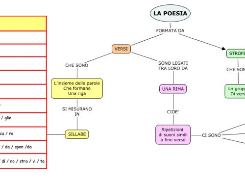 Mappa Italiano: Poesia.