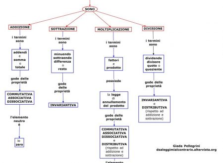 Mappa matematica: Le 4 operazioni.