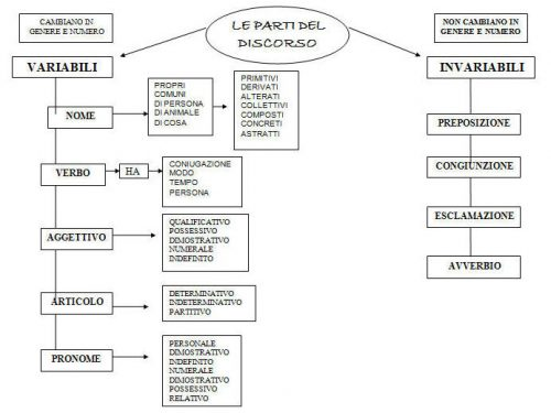Mappe Italiano:Per sviluppare testi.