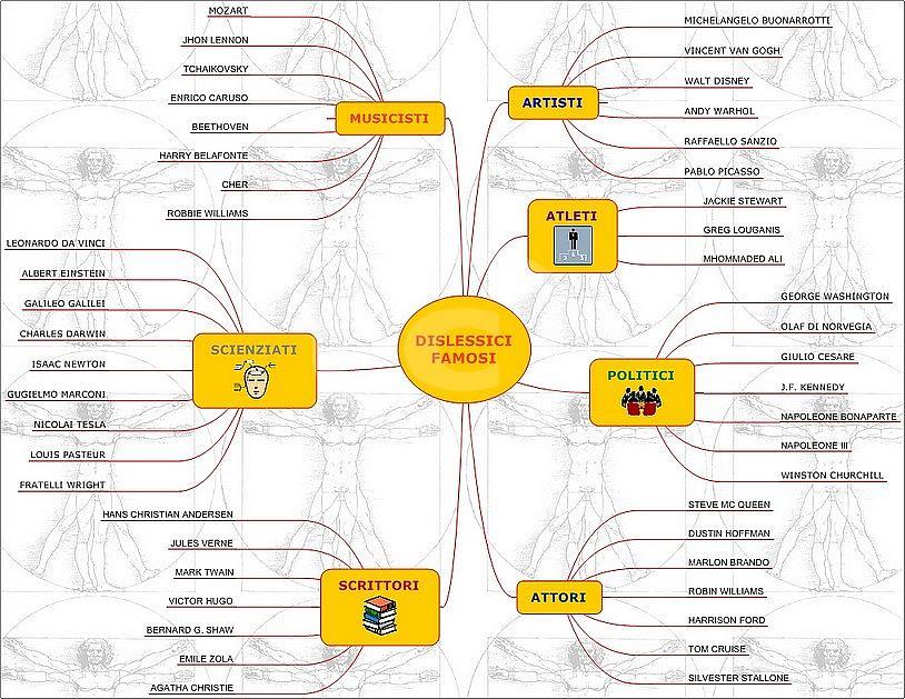 mappa dislessici famosi