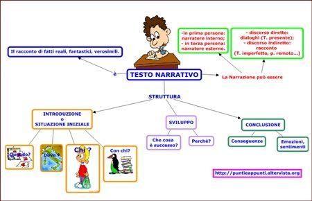 Mappe grammatica: Verbi e analisi.