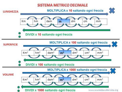 Sistema metrico decimale.
