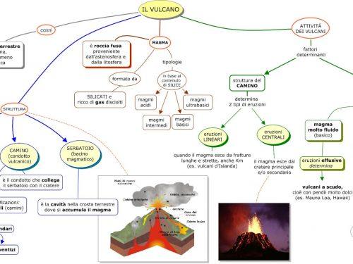 Mappe scienze: deriva dei continenti, teoria tettonica, terremoto,vulcano, struttura della terra.