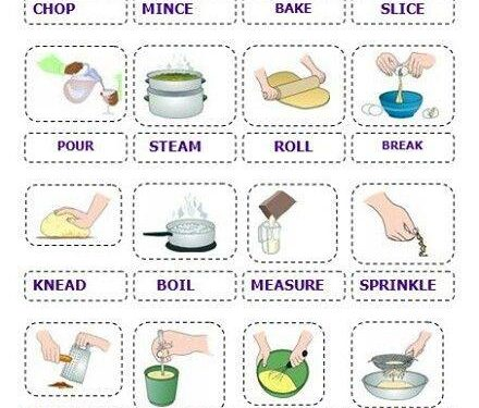 Mappa inglese: Kitchen Verbs.