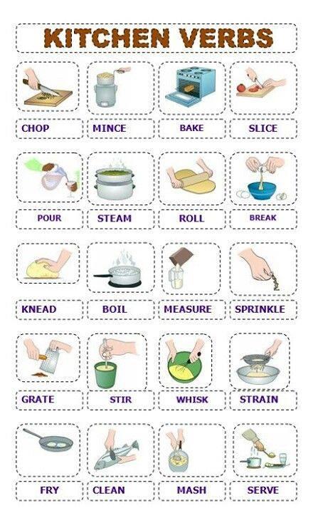 Mappa inglese kitchen verbs dislessia discalculia for Kitchen utensils in spanish