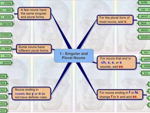 Mappa inglese:Singolare e plurale.