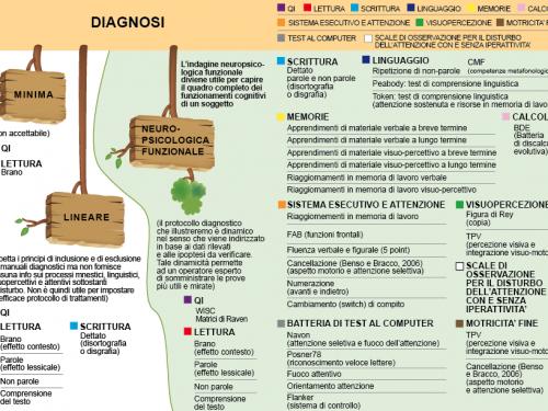 Diagnosi.