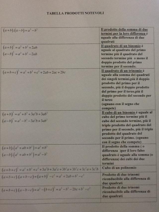 tabella prodotti notevoli