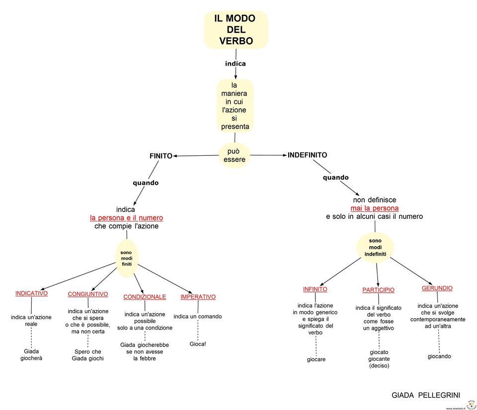 il metodo dei verbi