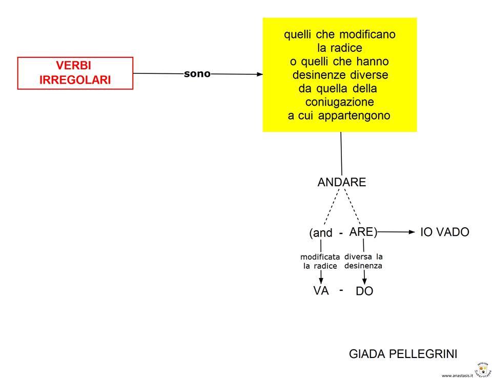 Favoloso Mappe grammatica:Modo del verbo-Coniugazione-Regolari-Irregolari  UF19