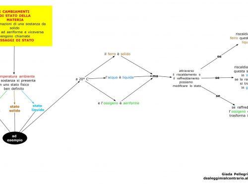 Mappe scienze: Cambiamenti stato-Materia.