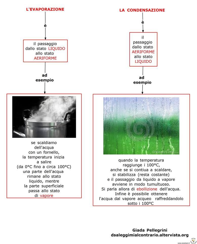 evaporazione condensazione