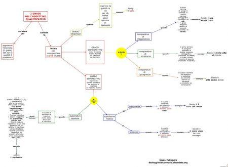Mappa grammatica: Gradi aggettivo qualificativo