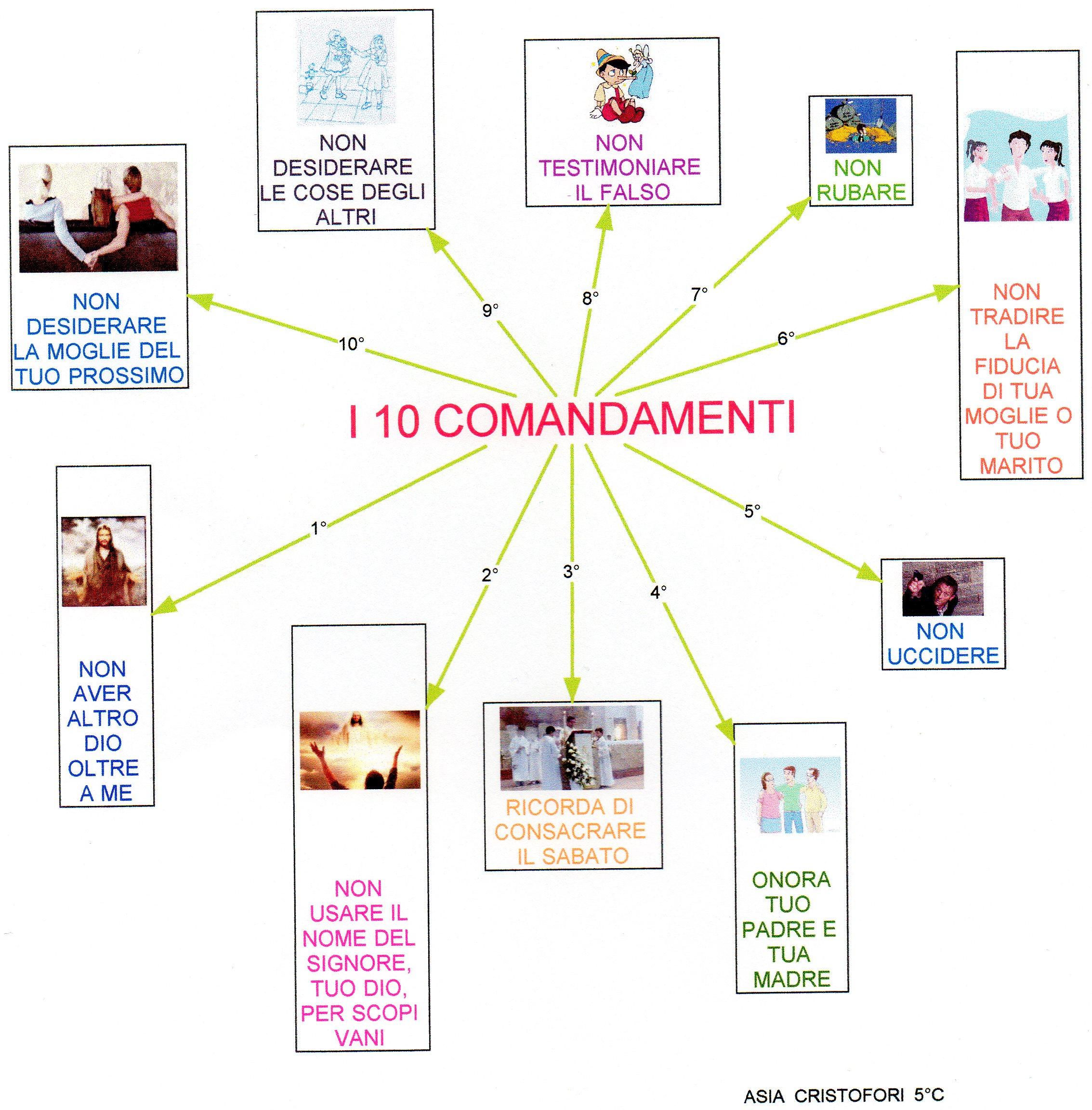 Mappa religione dieci comandamenti dislessia - Tavole dei dieci comandamenti ...