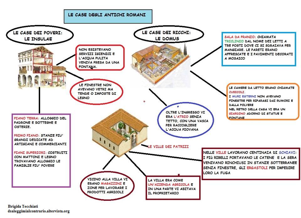 Mappa storia le case degli antichi romani dislessia for 1 case di storia