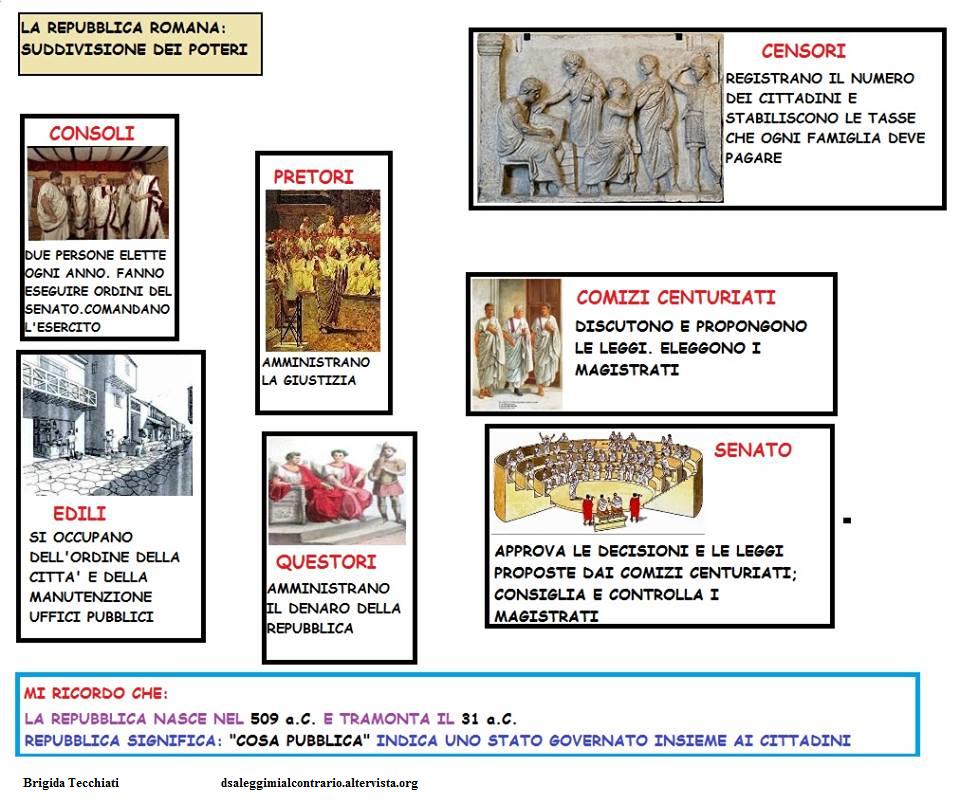 repubblica romana suddivisione dei poteri