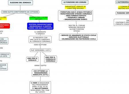 Mappa diritto: Elezioni del Sindaco