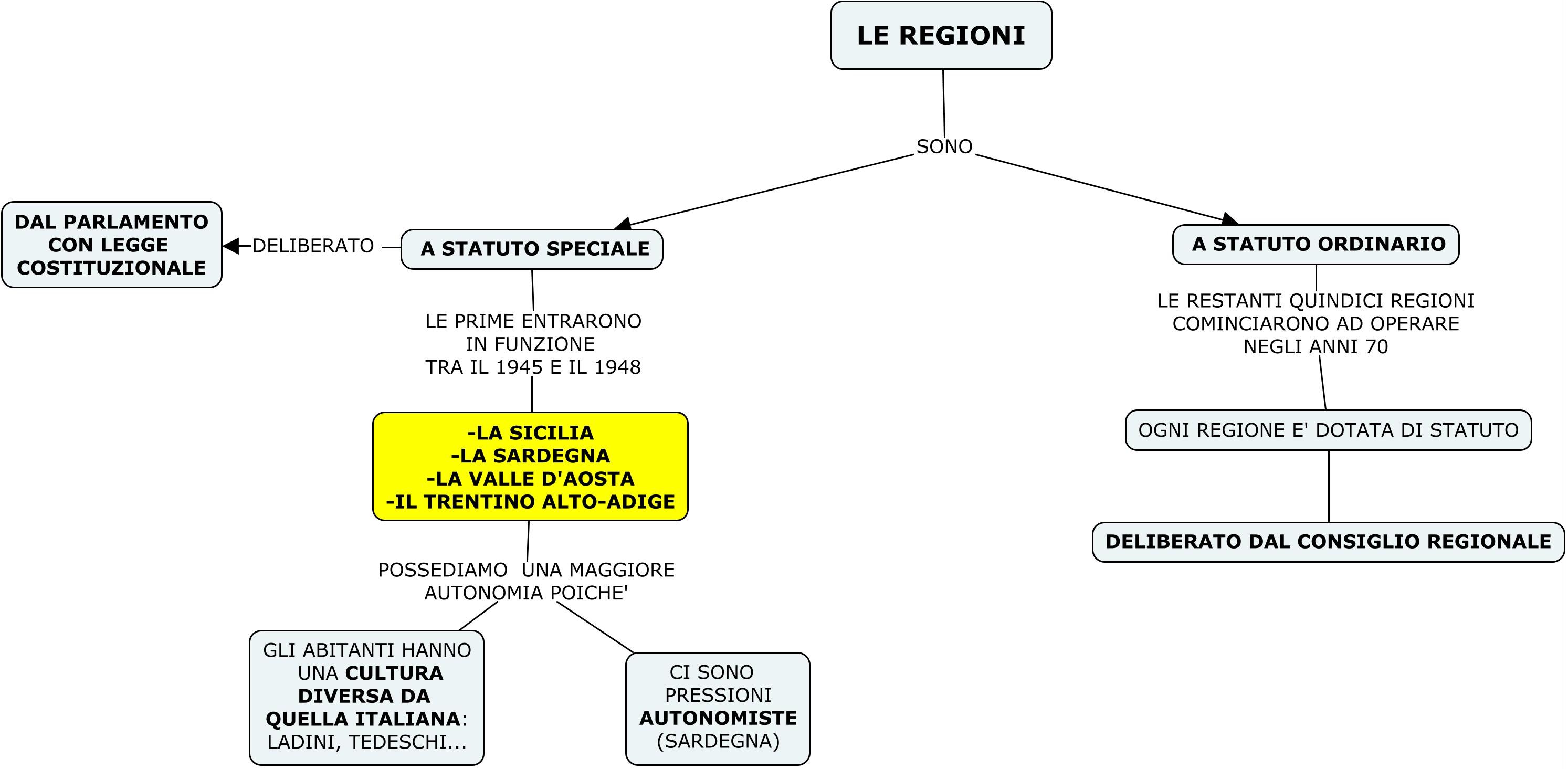 MAPPA 7