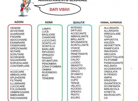 Mappa grammatica: Arricchimento lessicale