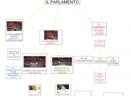 Mappa storia: Parlamento Italiano