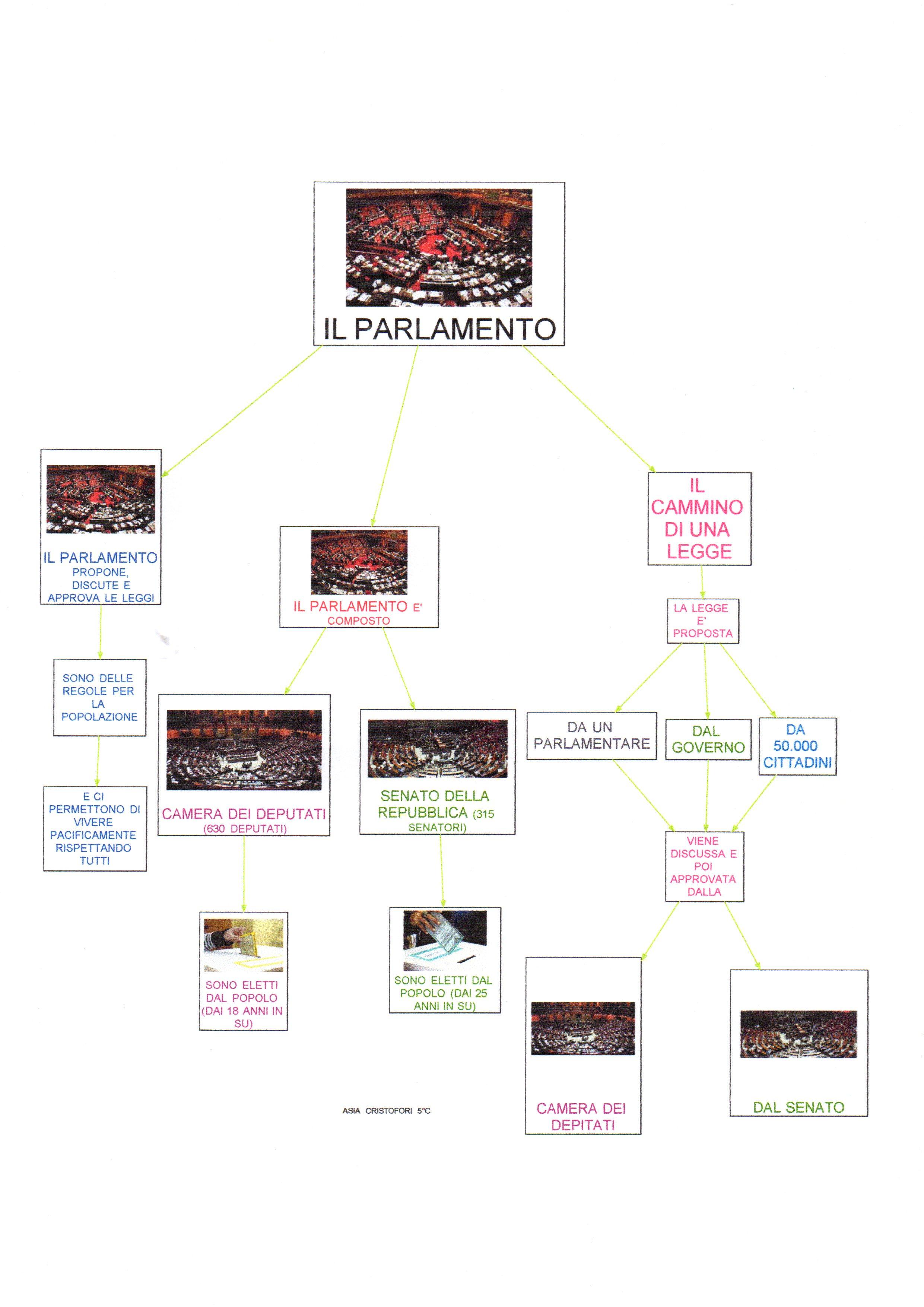 Mappa storia parlamento italiano dislessia discalculia for Parlamento italiano schema