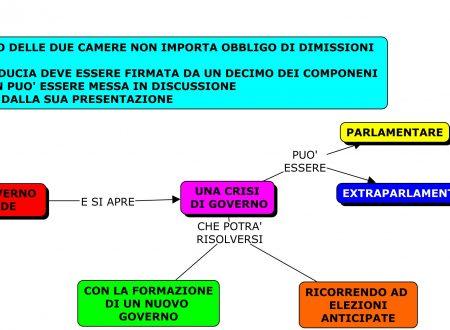Mappa diritto: Crisi del governo