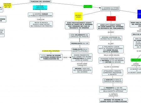 Mappa diritto: Funzione del governo