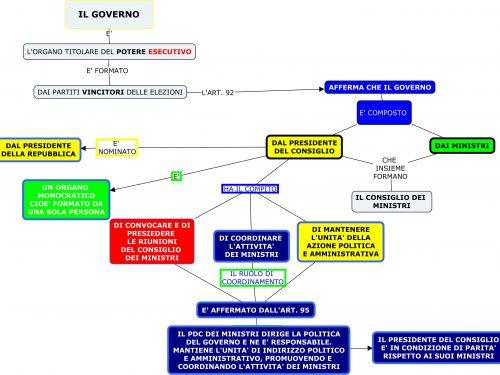 Mappa diritto: Governo