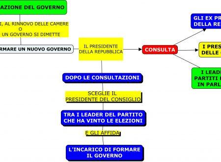 Mappa diritto: Formazione del governo