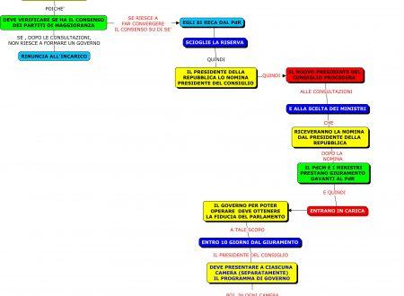 Mappa diritto: Accettazione dell'incarico