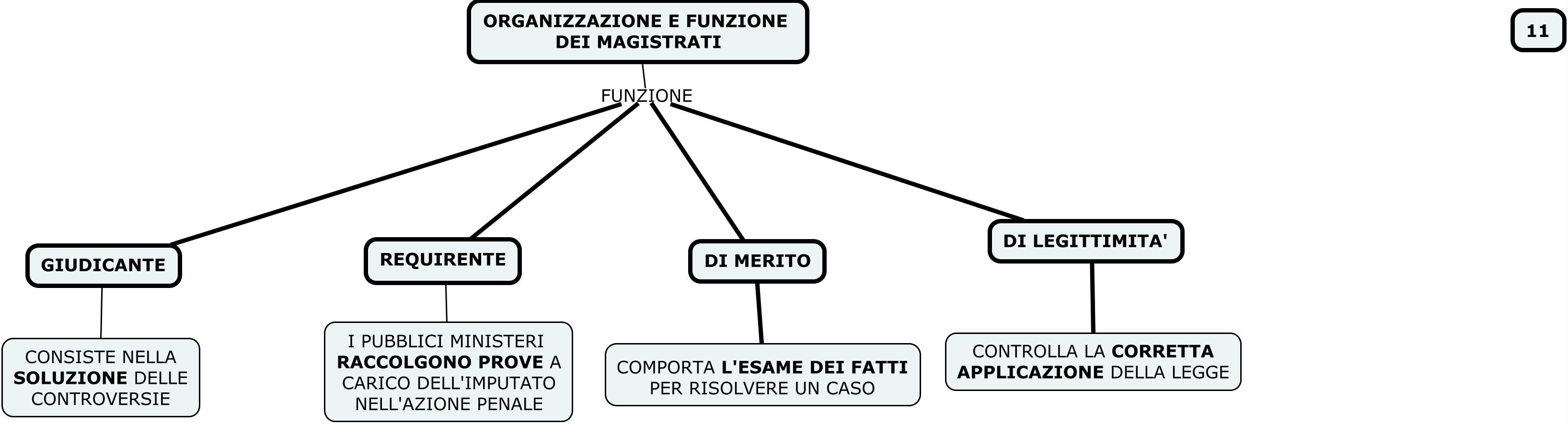 MAPPA 11