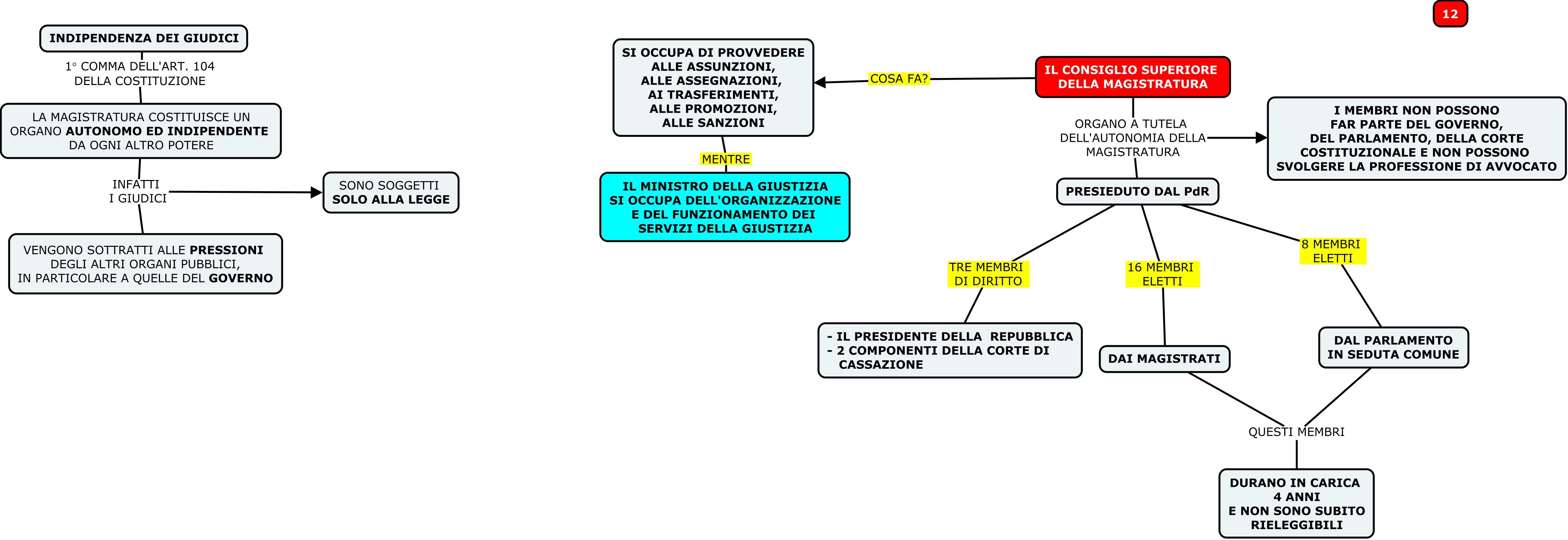 MAPPA 12