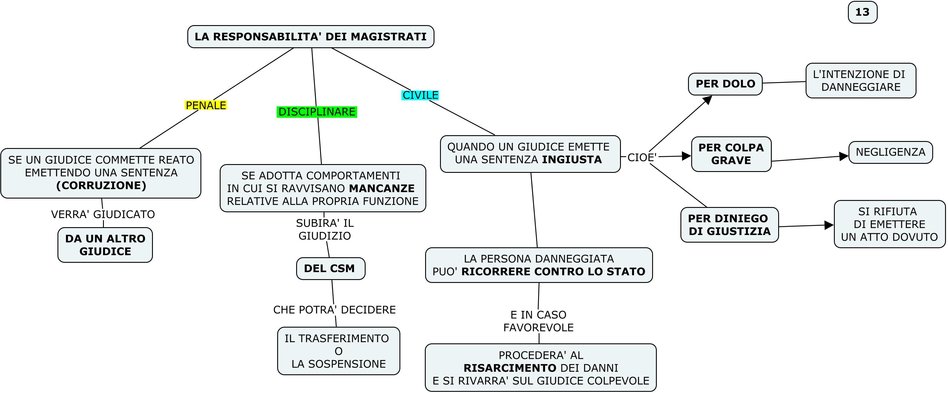 MAPPA 13