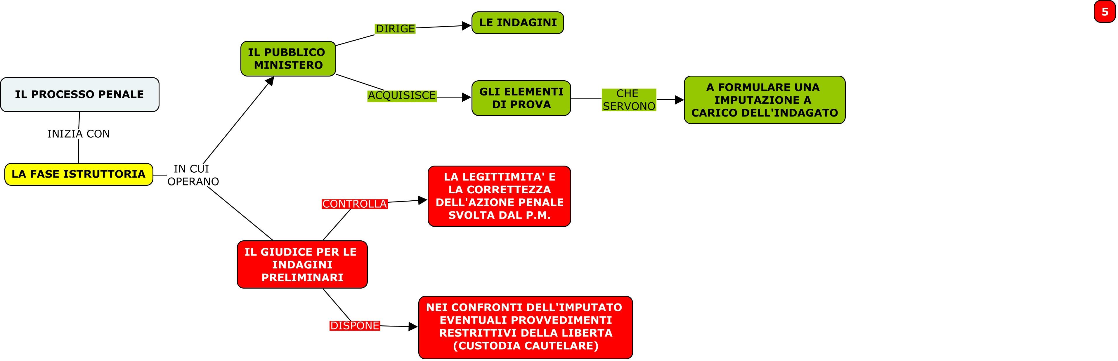 MAPPA 5