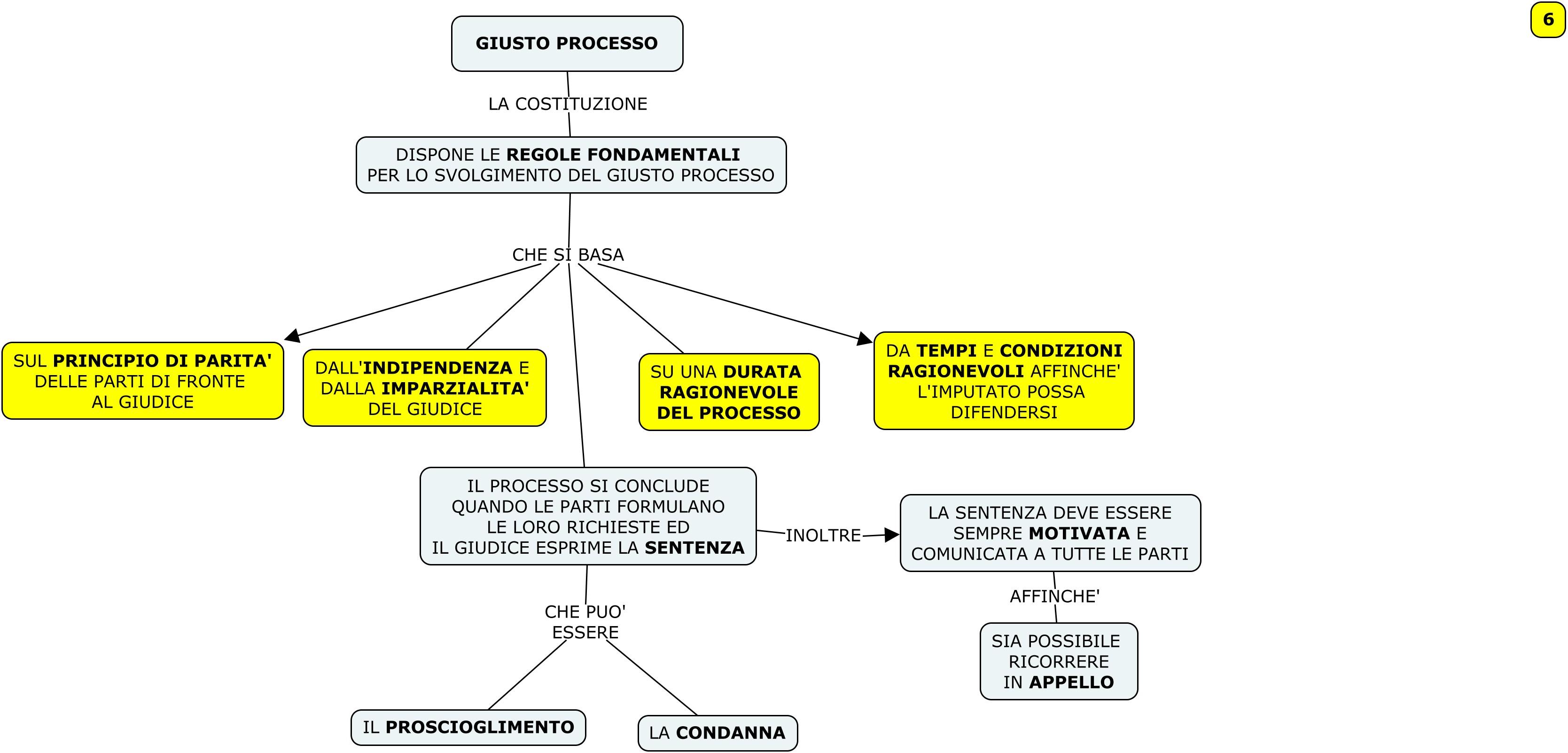 MAPPA 6