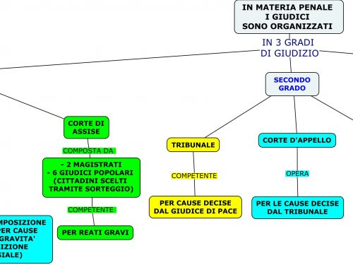 Mappe diritto: Giurisdizione – Magistrati