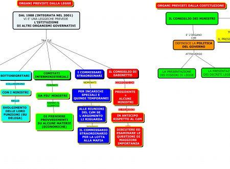 Mappa diritto: Organi previsti dalla legge e dalla costituzione