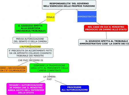 Mappa diritto: Responsabilità del governo