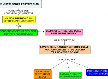 Mappa diritto: Ministri senza portafoglio