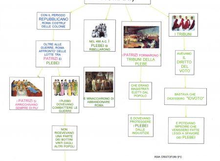 Mappa storia:Lotte sociali dei Romani