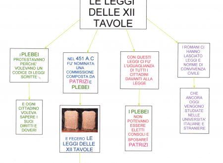 Mappa storia: Le leggi delle XII tavole