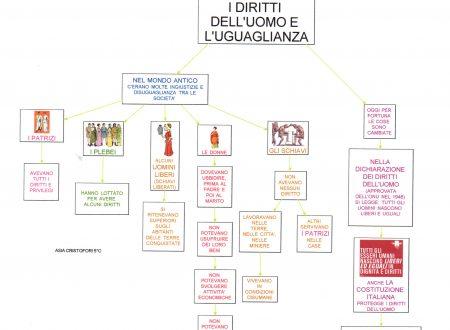 Mappa storia: Diritti dell'uomo e l'uguaglianza