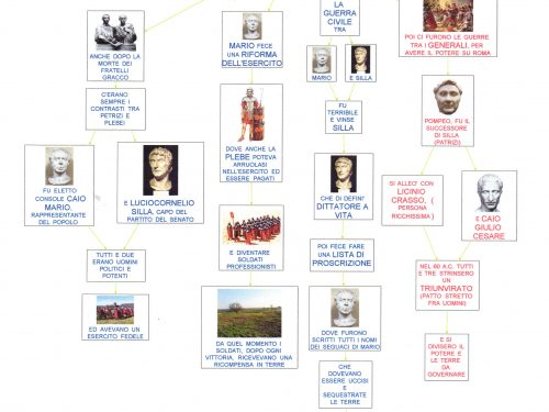 Mappa storia: Crisi repubblica Romana