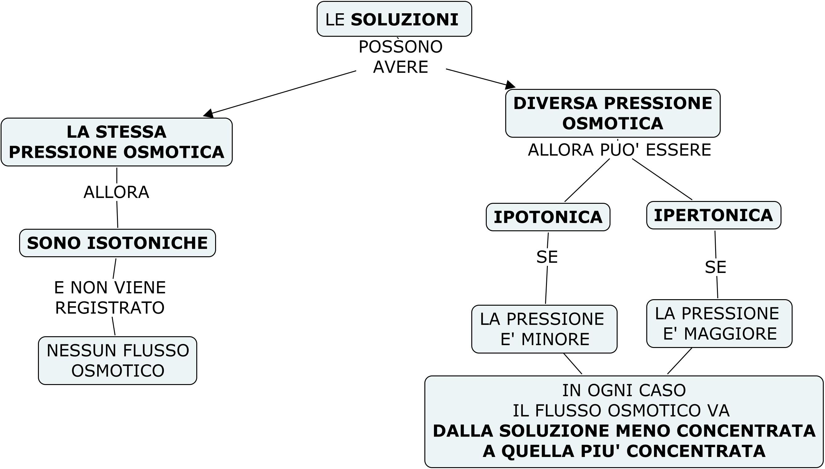 TIPOLOGIA PRESSIONE OSMOTICA