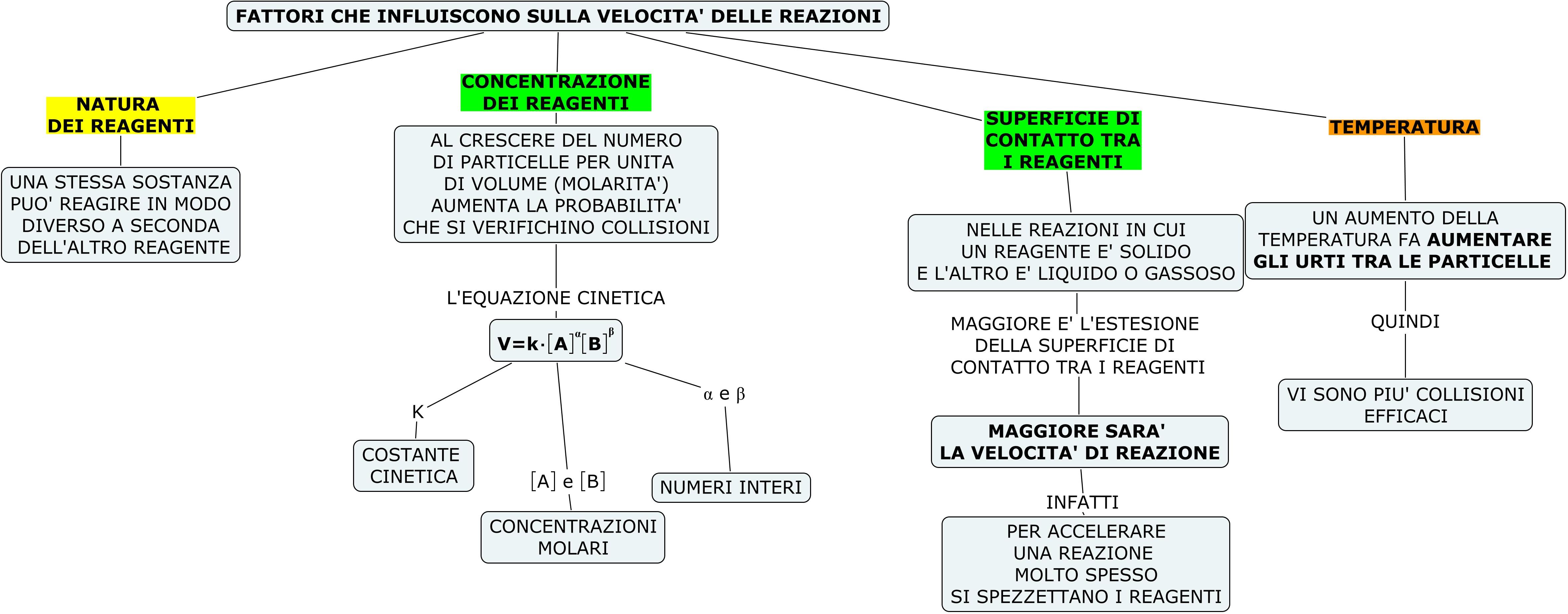 VELOCITA REAZIONE 3
