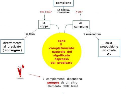 Mappa grammatica: Complementi
